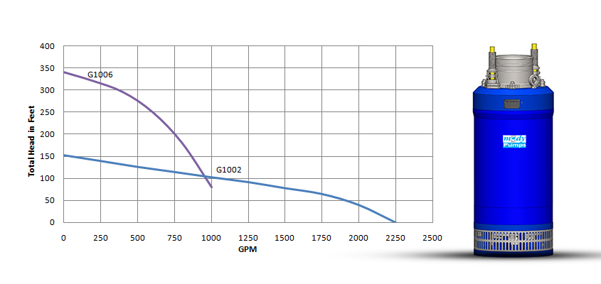 G 1000 Series 58hp Mody Pumps