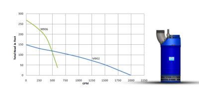 M900-Side Discharge60hz