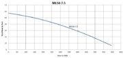 MLS4-7.5