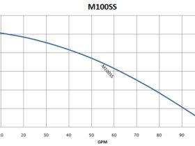 M100SS