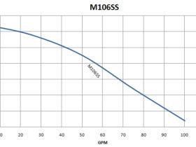 M106SS