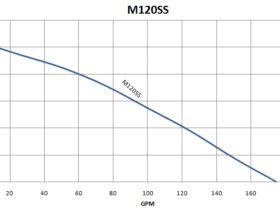 M120SS