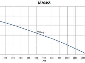 M204SS