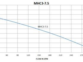 MHC3-7.5