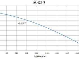 MHC4-7