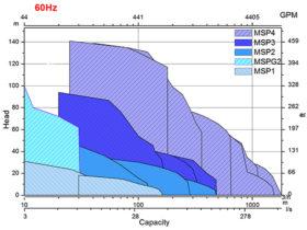 MSP – Graph