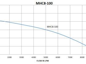 MHC8-100